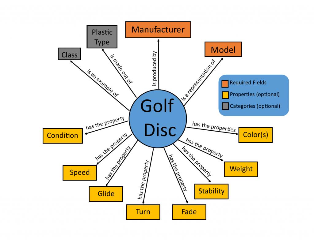 Disc Golf Diagram